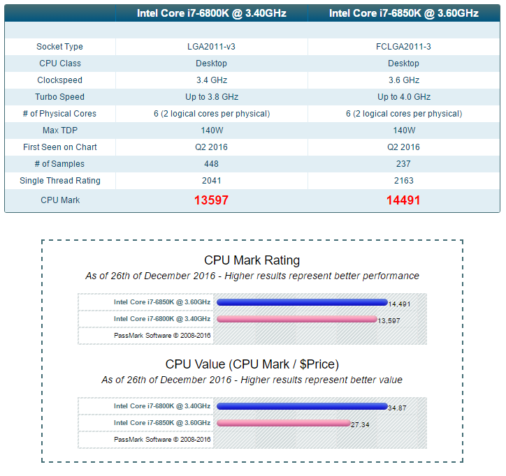PCAudioLabs CPU Benchmarks and Comparisons - PCAudioLabs