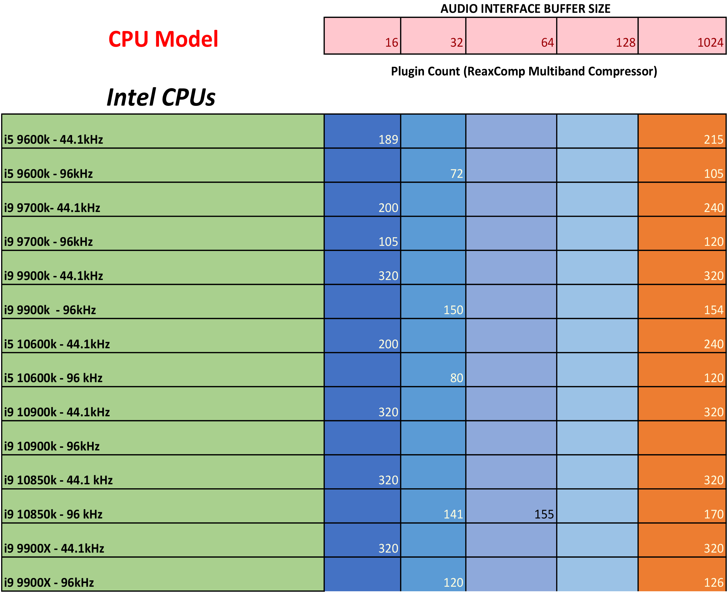 PCAudioLabs Pro Audio PC CPU benchmarks - 2021 - 1